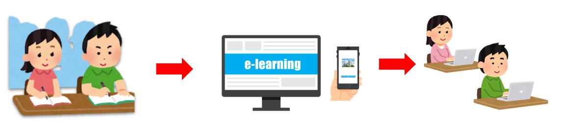 elearning-オンライン試験
